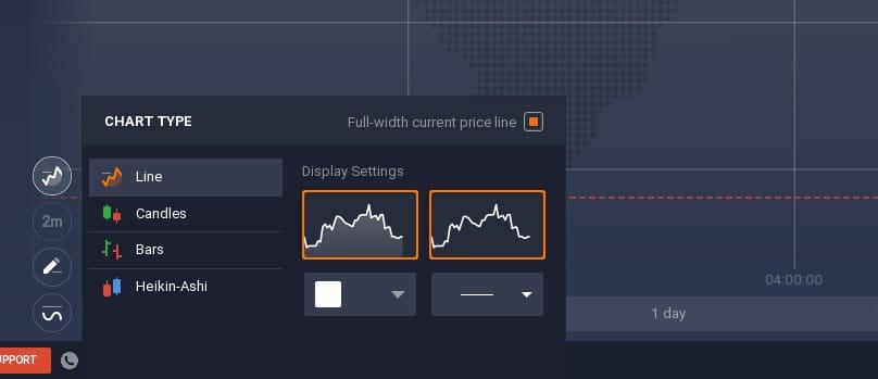 tipologie di grafici di iq option