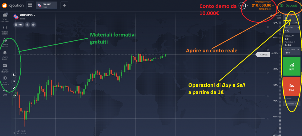 aprire una demo su iq option per tradare
