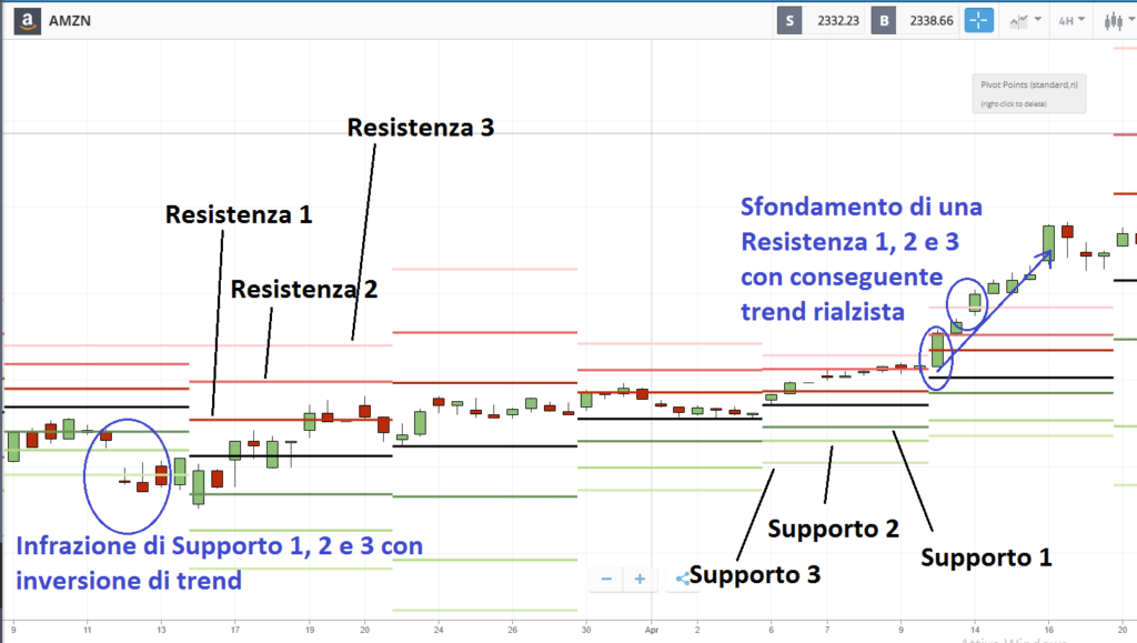 indicatori di trading eToro