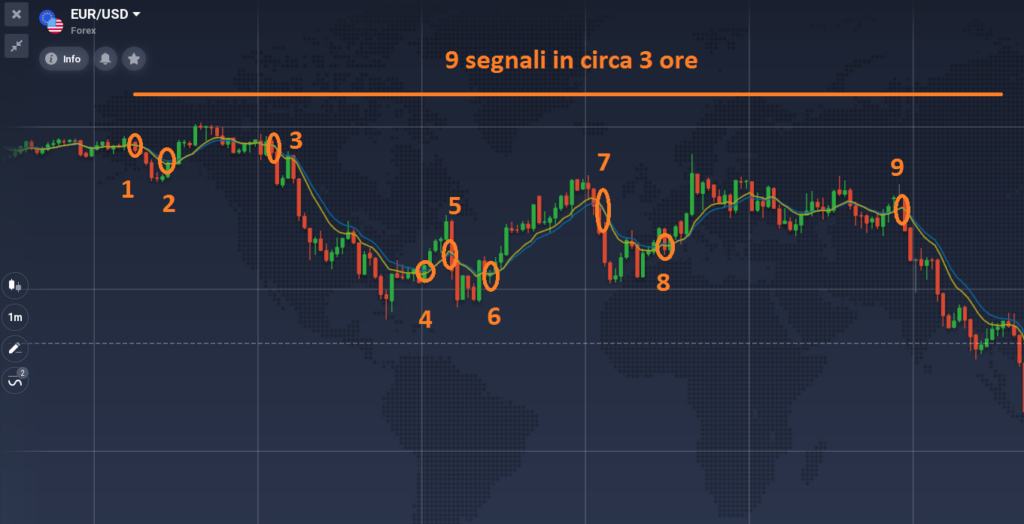 Analisi tecnica su IQ Option