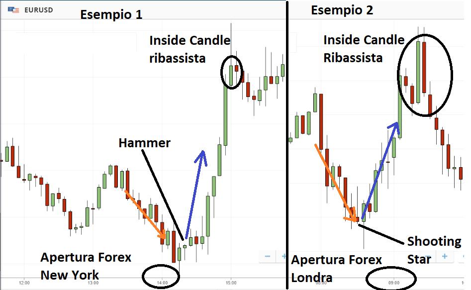 Due esempi di Pop'n'Stop su EUR/USD