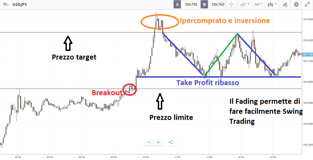 Dalle premesse del FAding si può fare anche Swing trading
