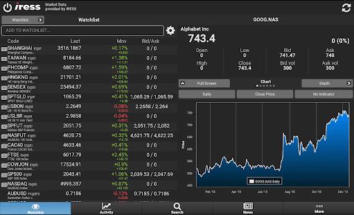 fp markets piattaforma trading iress platform