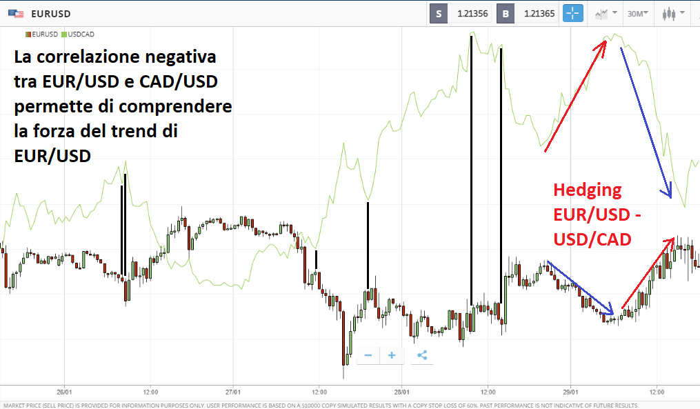 Come impostare l'Hedging su coppie forex correlate