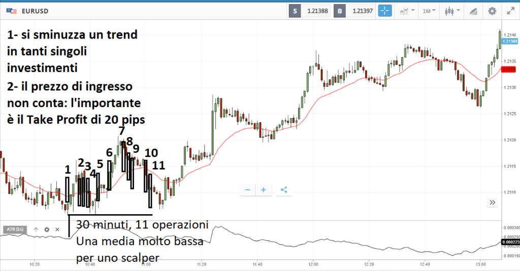Scalping su EUR/USD: ad ogni candela un operazione