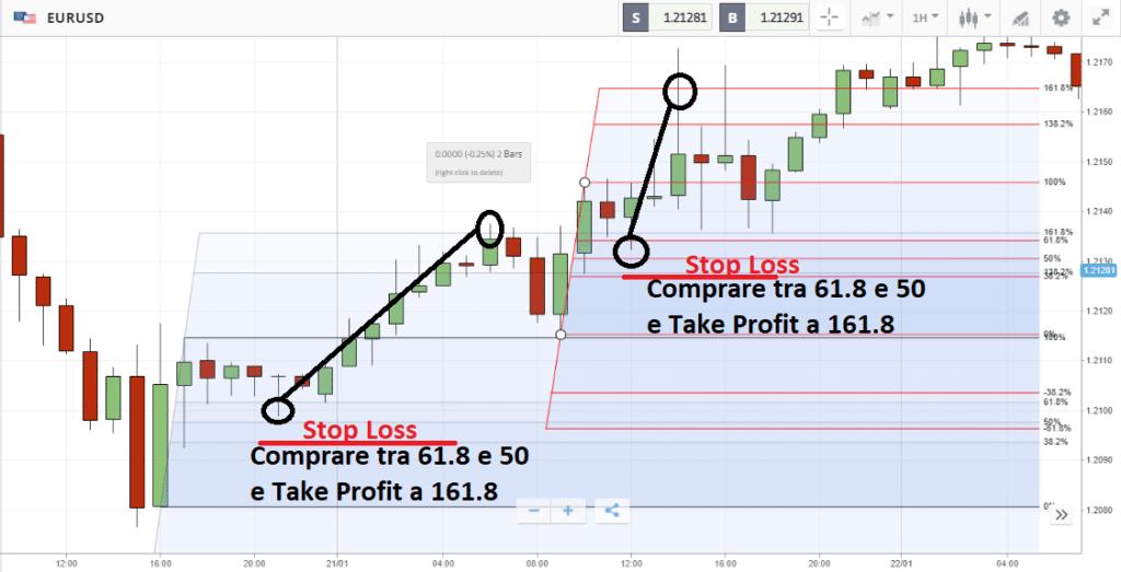 Ritracciamenti di Fibonacci applicati a EUR/USD