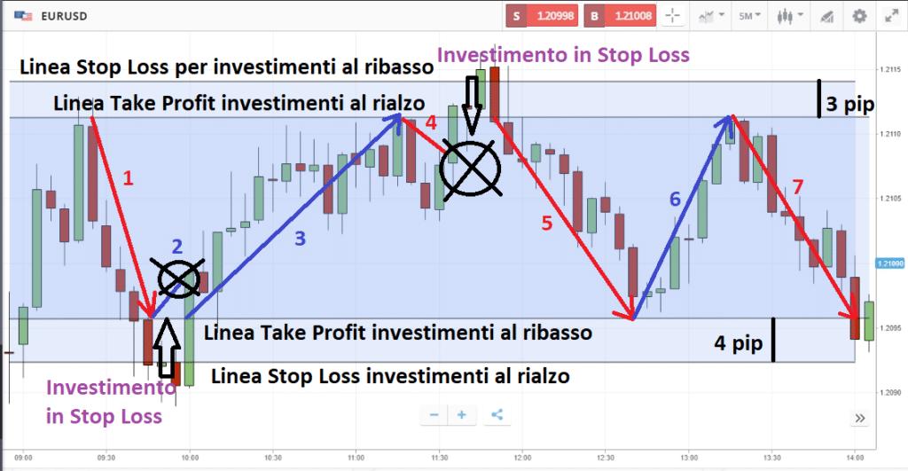 Swing Trading su EUR/USD su eToro