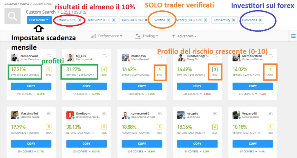 Top investors sul Forex di eToro