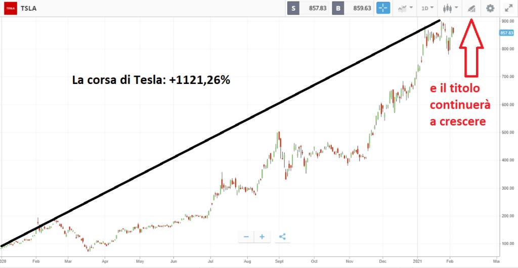 Il titolo Tesla: crescita da record nel 2020