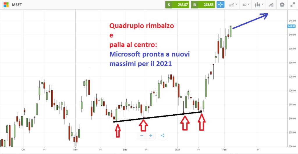 Le azioni Microsoft si preparano ad una nuova fase bullish