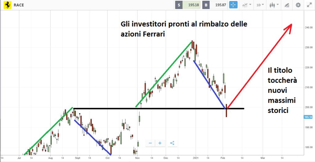 Azioni Ferrari sotto test: in attesa del rimbalzo