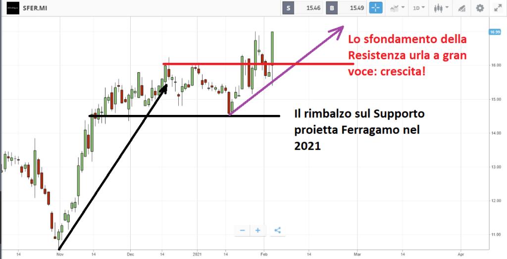 Breakout su Ferragamo ad inizio 2021