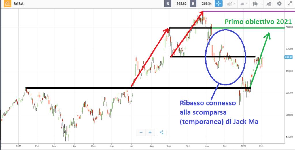 Previsioni nel 2021 per le azioni Alibaba: livelli di prezzo