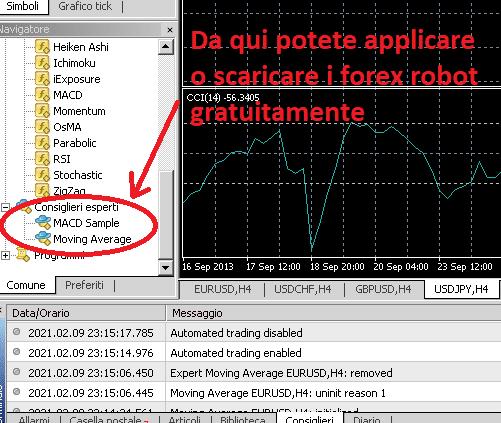 Come inserire o scaricare un forex robot su MetaTrader4